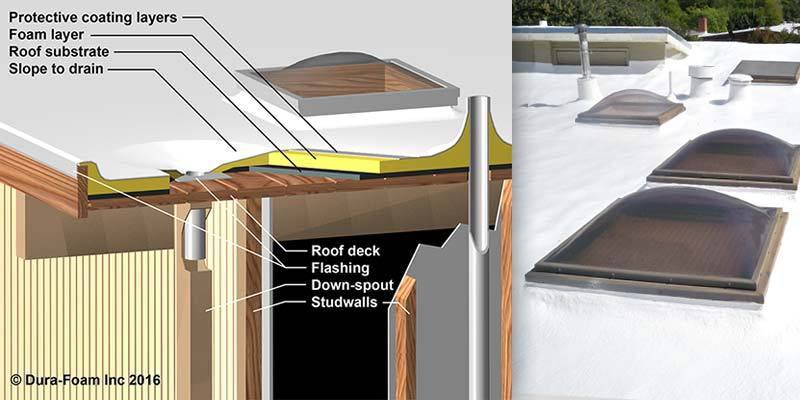 Foam Roofing advantages - 3D Diagram